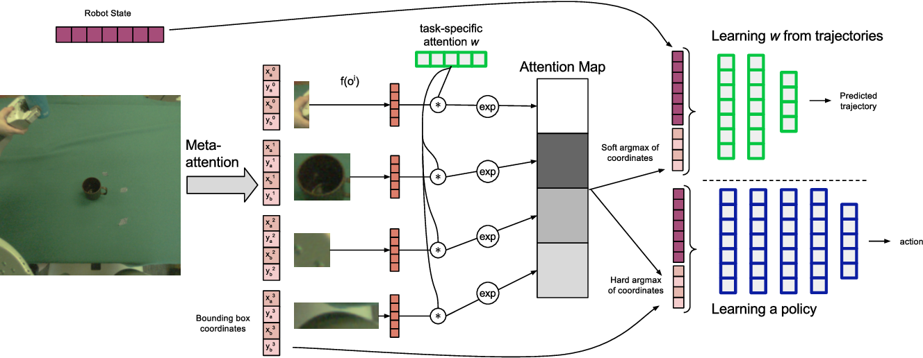 Figure 3 for Deep Object-Centric Representations for Generalizable Robot Learning