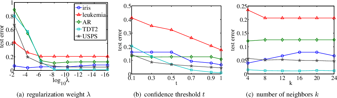 Figure 1 for Spectral-graph Based Classifications: Linear Regression for Classification and Normalized Radial Basis Function Network
