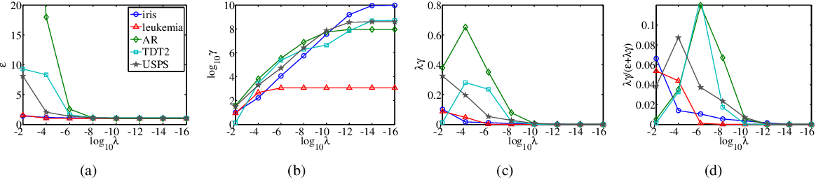 Figure 3 for Spectral-graph Based Classifications: Linear Regression for Classification and Normalized Radial Basis Function Network