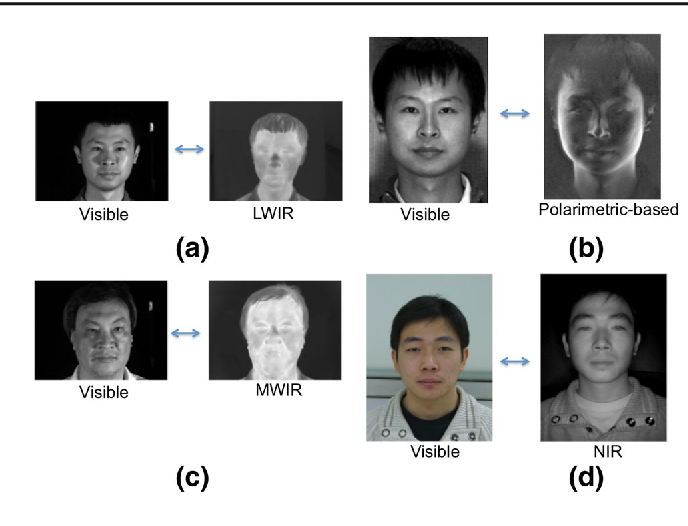 Figure 1 for Synthesis of High-Quality Visible Faces from Polarimetric Thermal Faces using Generative Adversarial Networks