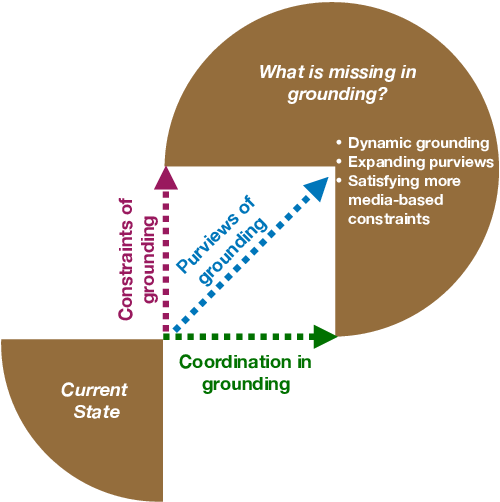 Figure 1 for Grounding 'Grounding' in NLP