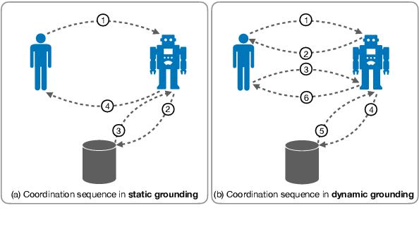 Figure 3 for Grounding 'Grounding' in NLP