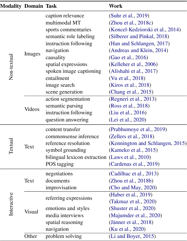 Figure 2 for Grounding 'Grounding' in NLP