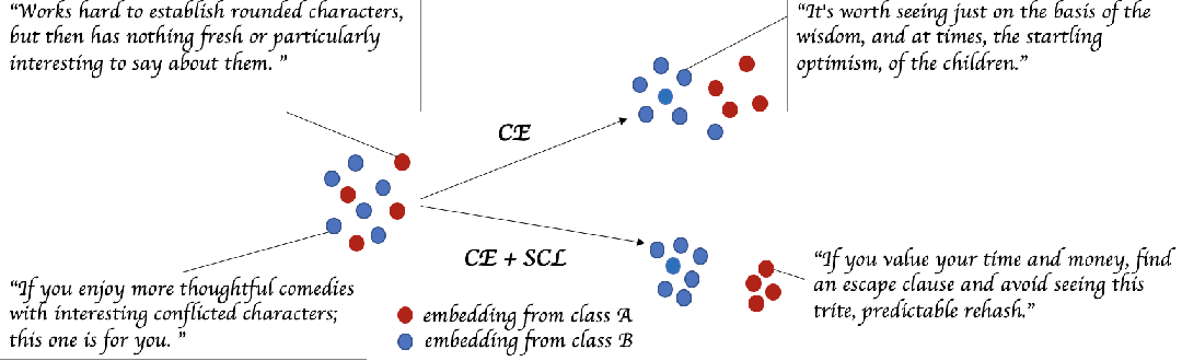 Figure 1 for Supervised Contrastive Learning for Pre-trained Language Model Fine-tuning