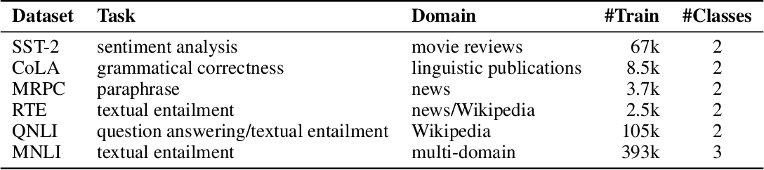 Figure 2 for Supervised Contrastive Learning for Pre-trained Language Model Fine-tuning