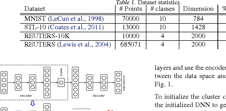 Figure 1 for Unsupervised Deep Embedding for Clustering Analysis