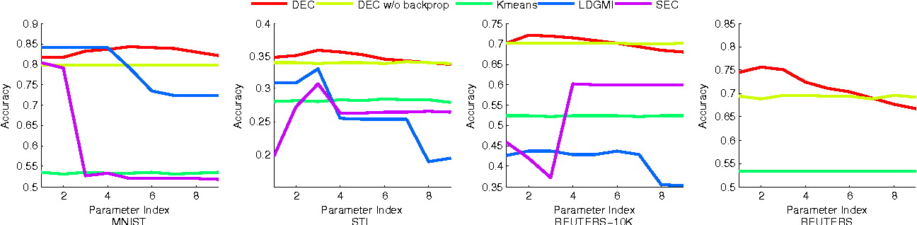 Figure 2 for Unsupervised Deep Embedding for Clustering Analysis