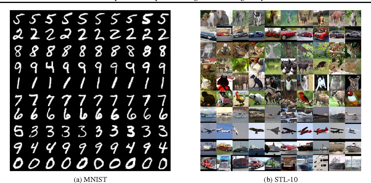 Figure 4 for Unsupervised Deep Embedding for Clustering Analysis