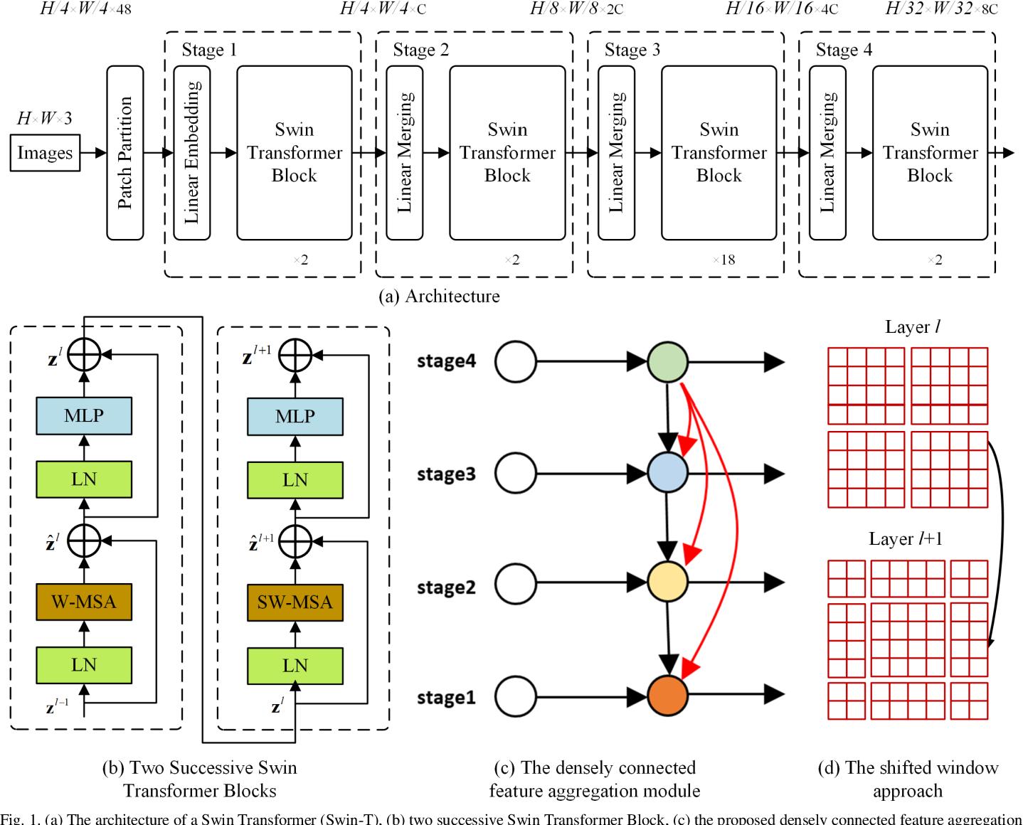 Figure 1 for A Novel Transformer based Semantic Segmentation Scheme for Fine-Resolution Remote Sensing Images