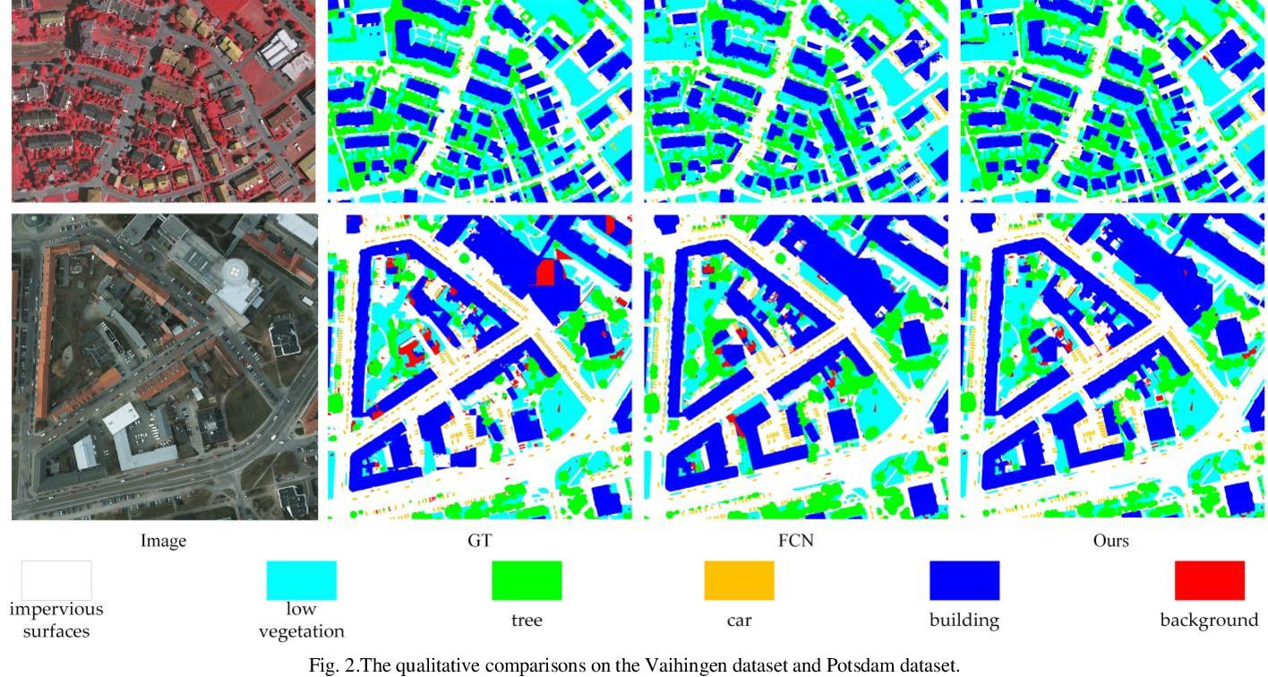 Figure 2 for A Novel Transformer based Semantic Segmentation Scheme for Fine-Resolution Remote Sensing Images