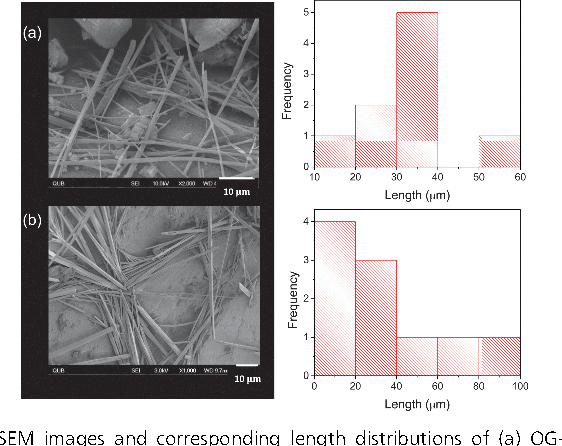 Fig. 2 SEM images and corresponding length distributions of (a) OG-Si and (b) PFO-OG-Si tubes.