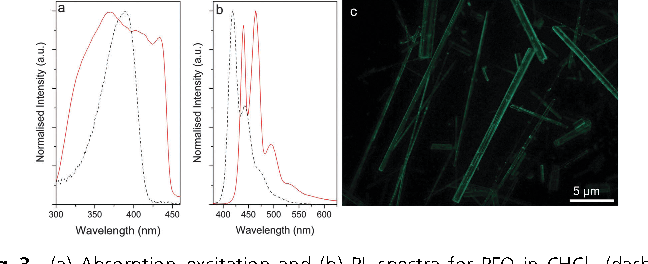 Fig. 3 (a) Absorption–excitation and (b) PL spectra for PFO in CHCl3 (dashed line) and PFO-OG-Si (solid line) (lex = 370 nm). (c) FM image of PFO-OG-Si (lex = 360–370 nm, 10 magnification).