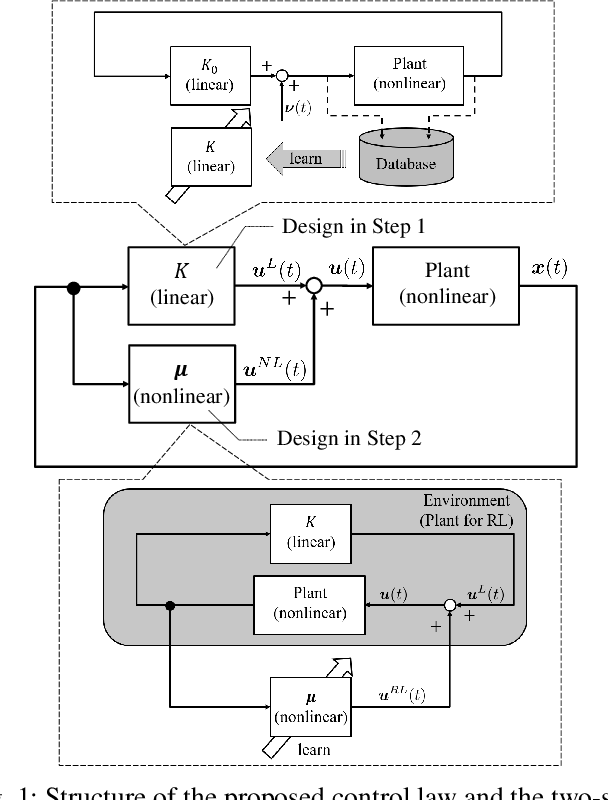 Figure 1 for Model-free two-step design for improving transient learning performance in nonlinear optimal regulator problems