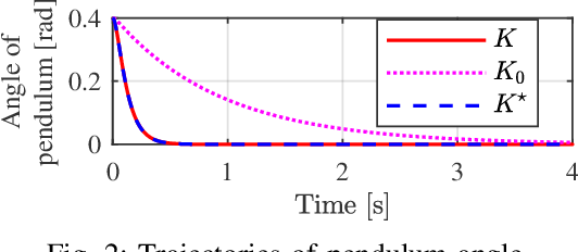 Figure 2 for Model-free two-step design for improving transient learning performance in nonlinear optimal regulator problems