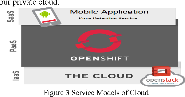 Figure 3 from Mobile GPU Cloud Computing with real time