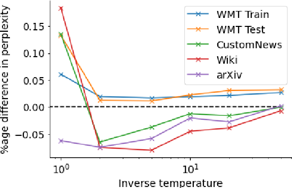 Figure 1 for You should evaluate your language model on marginal likelihood overtokenisations