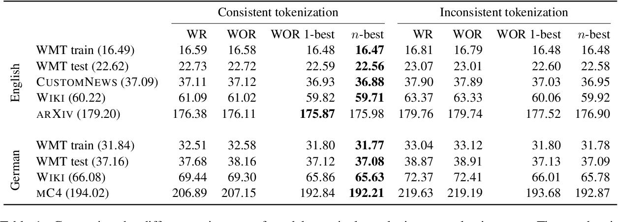 Figure 2 for You should evaluate your language model on marginal likelihood overtokenisations
