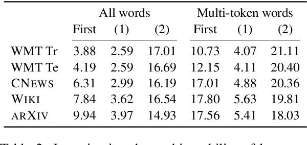 Figure 3 for You should evaluate your language model on marginal likelihood overtokenisations