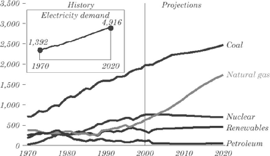 Fig. 2. Electricity Generation by Fuel 1970-2020 (billion kilowatt hours)