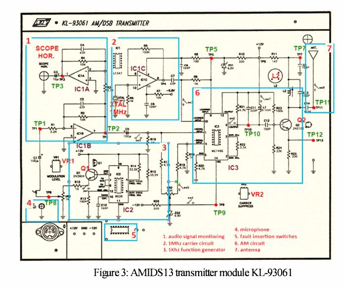 Figure 3 AMIDS13 Transmitter Module KL 93061