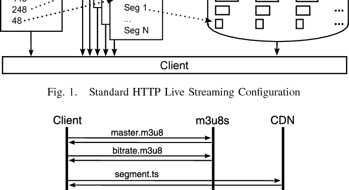 HTTP Live Streaming Bandwidth Management Using Intelligent