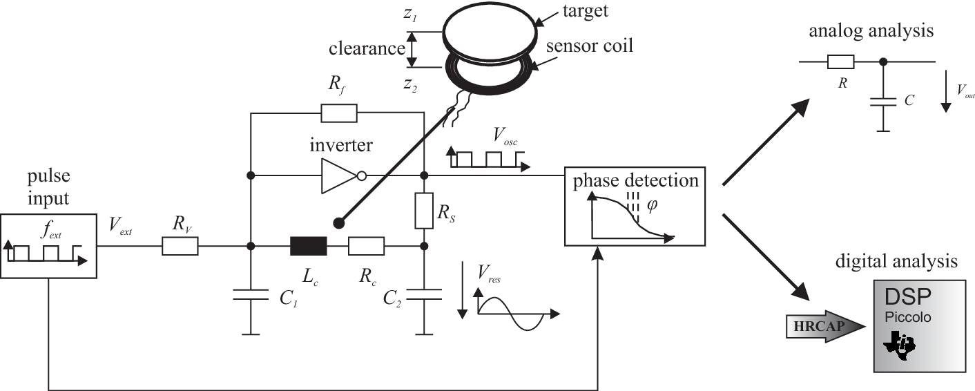 Investigation of a digital eddy current sensor - Semantic Scholar