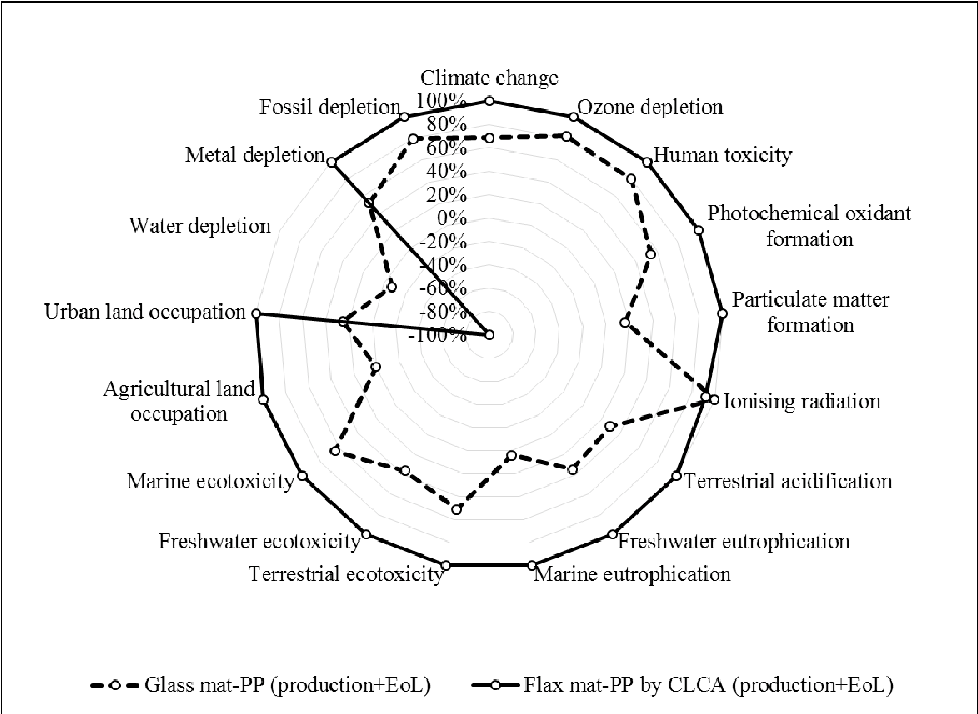 assessing the environmental impact of flax fibre reinforced polymer Water Cycle Unit Elementary assessing the environmental impact of flax fibre reinforced polymer posite from a consequential life cycle assessment perspective semantic scholar