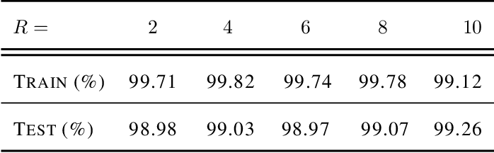 Figure 4 for Global Multiclass Classification from Heterogeneous Local Models