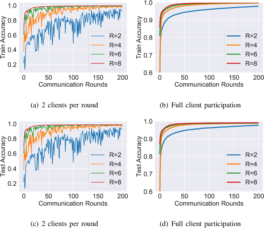 Figure 2 for Global Multiclass Classification from Heterogeneous Local Models