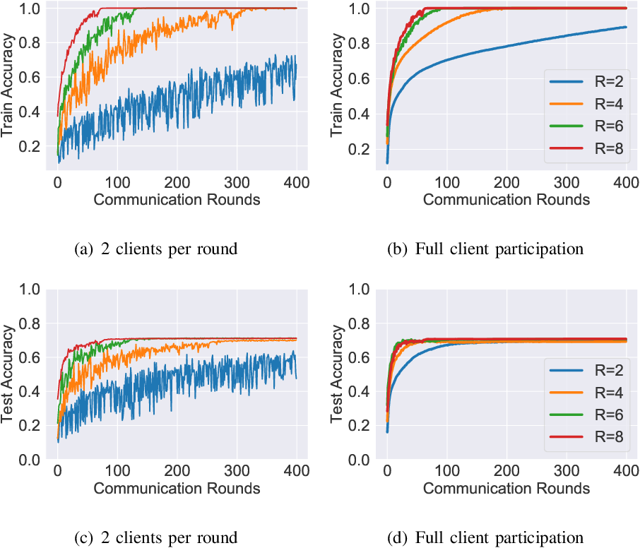 Figure 3 for Global Multiclass Classification from Heterogeneous Local Models