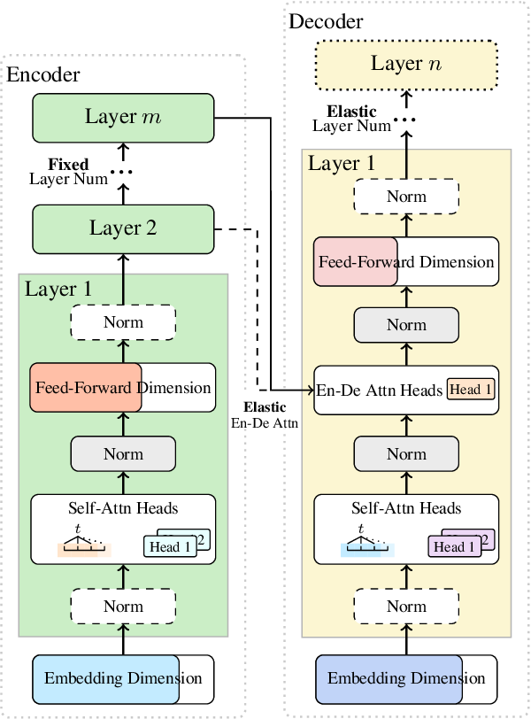 Figure 3 for RankNAS: Efficient Neural Architecture Search by Pairwise Ranking