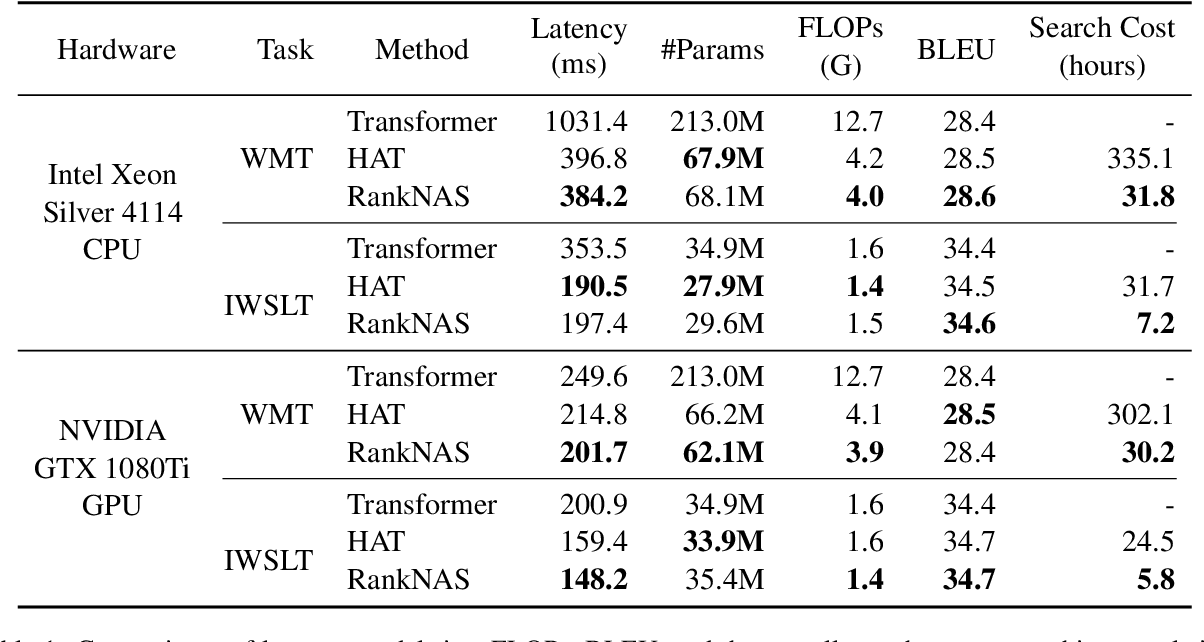 Figure 2 for RankNAS: Efficient Neural Architecture Search by Pairwise Ranking