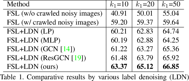 Figure 2 for AdarGCN: Adaptive Aggregation GCN for Few-Shot Learning