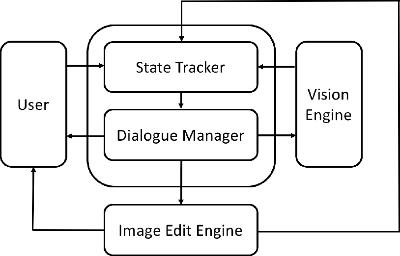 Figure 3 for A Multimodal Dialogue System for Conversational Image Editing