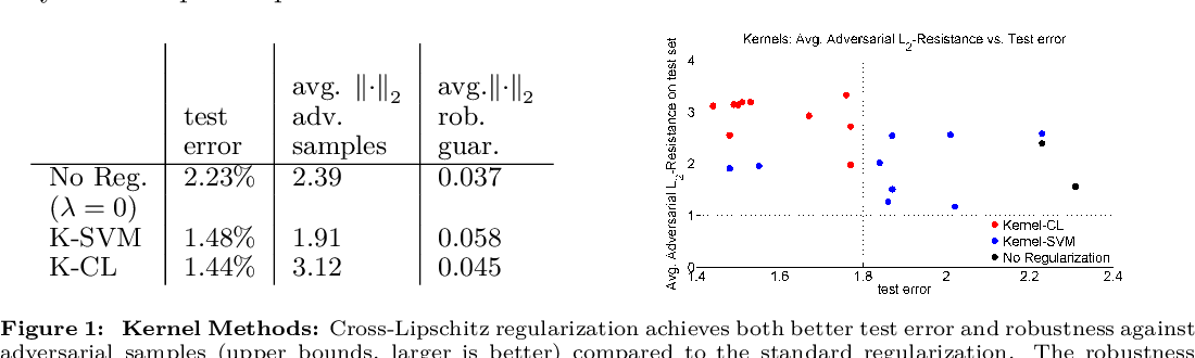 Figure 1 for Formal Guarantees on the Robustness of a Classifier against Adversarial Manipulation