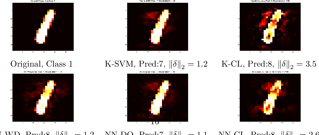Figure 4 for Formal Guarantees on the Robustness of a Classifier against Adversarial Manipulation