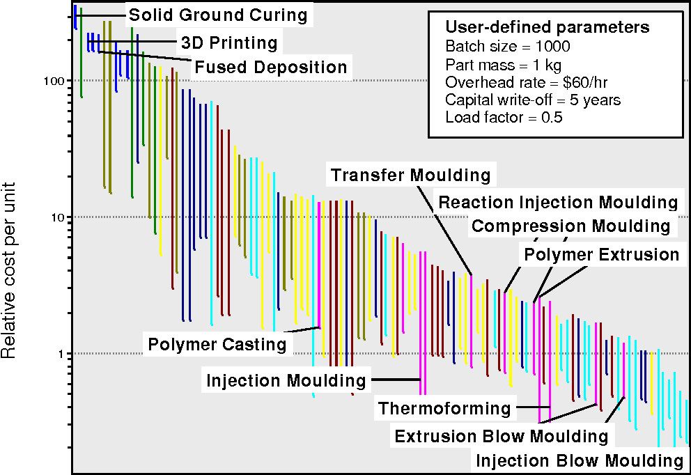 Cost Estimates to Guide Pre-selection of Processes