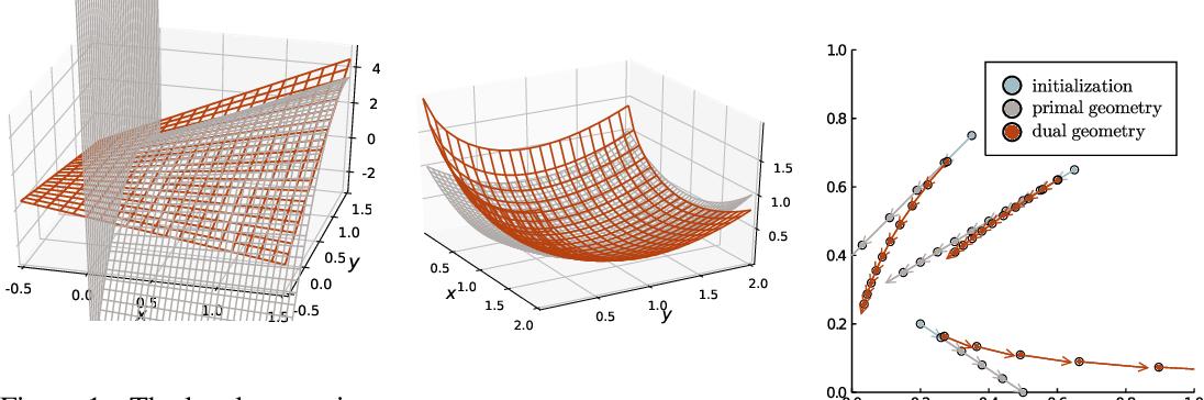 Figure 1 for Competitive Mirror Descent