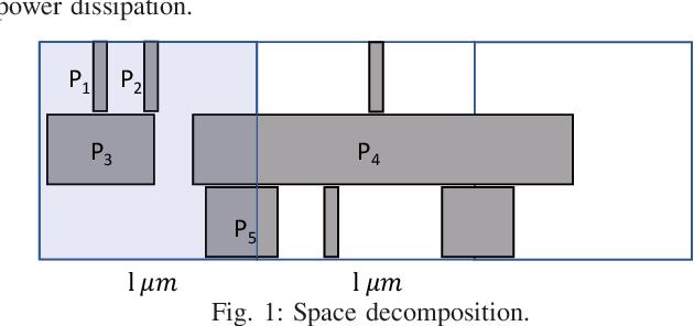Figure 1 for PowerNet: Transferable Dynamic IR Drop Estimation via Maximum Convolutional Neural Network