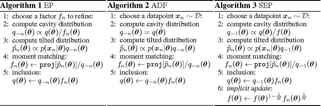 Figure 1 for Stochastic Expectation Propagation