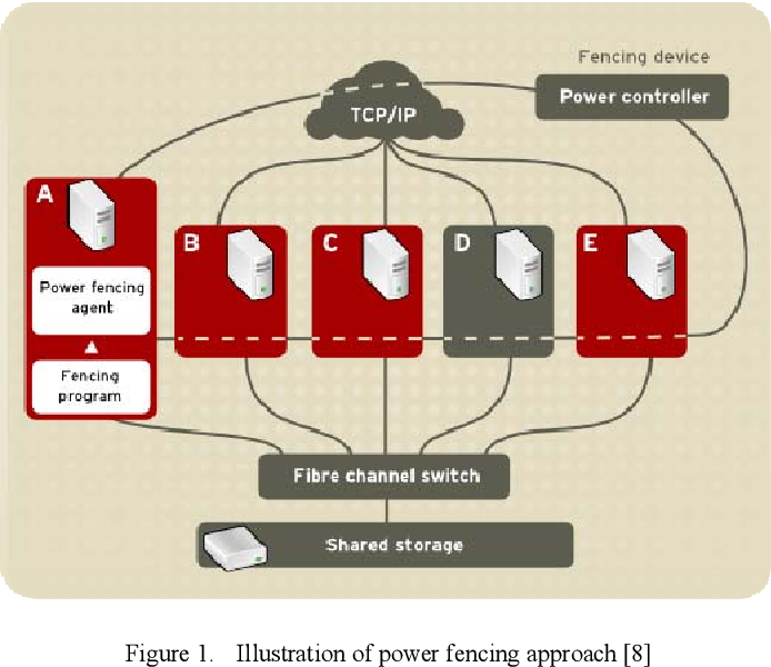 Implementation of High-Availability Server Cluster by Using