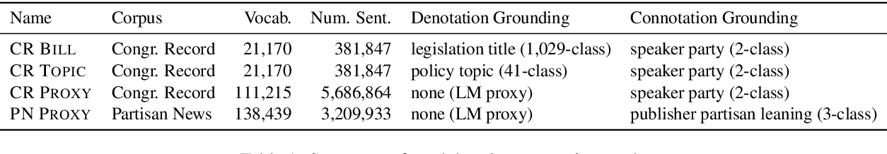 """Figure 2 for Are """"Undocumented Workers"""" the Same as """"Illegal Aliens""""? Disentangling Denotation and Connotation in Vector Spaces"""