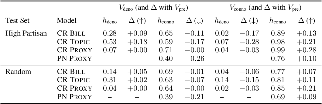 """Figure 4 for Are """"Undocumented Workers"""" the Same as """"Illegal Aliens""""? Disentangling Denotation and Connotation in Vector Spaces"""