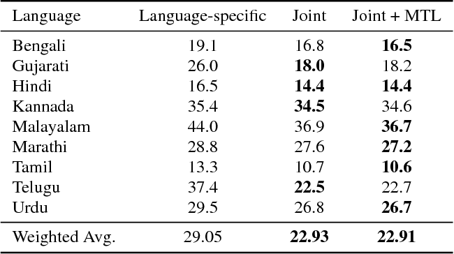 Figure 3 for Multilingual Speech Recognition With A Single End-To-End Model