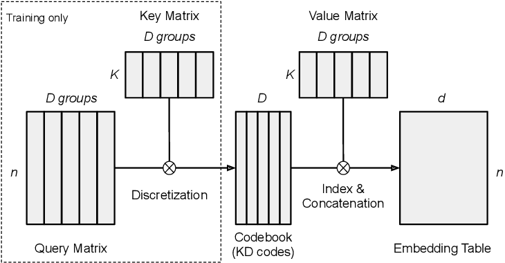 Figure 1 for Differentiable Product Quantization for End-to-End Embedding Compression