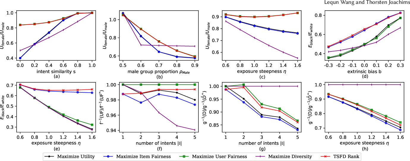Figure 4 for Fairness and Diversity for Rankings in Two-Sided Markets