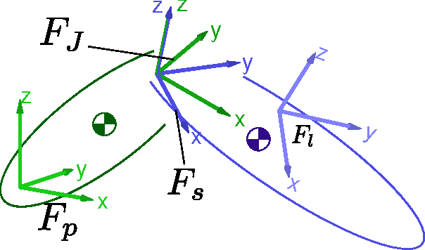 Figure 1 for A Domain Specific Language for kinematic models and fast implementations of robot dynamics algorithms