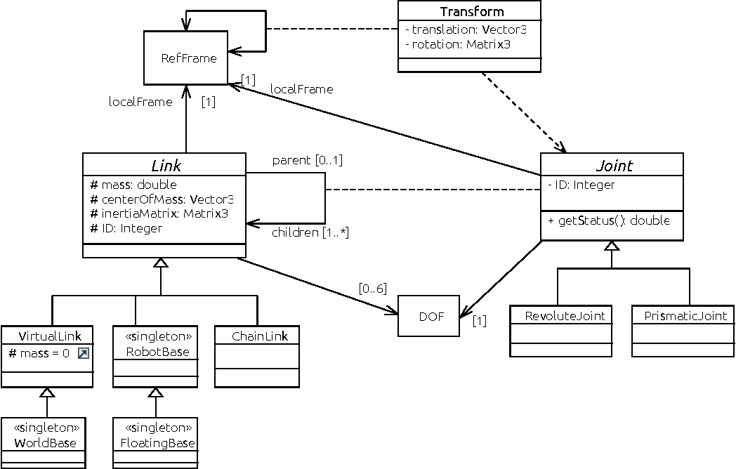Figure 2 for A Domain Specific Language for kinematic models and fast implementations of robot dynamics algorithms