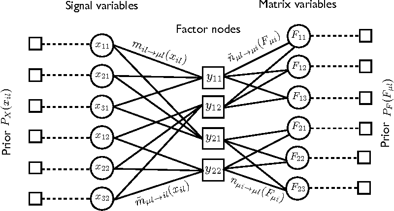 Figure 1 for Phase transitions and sample complexity in Bayes-optimal matrix factorization