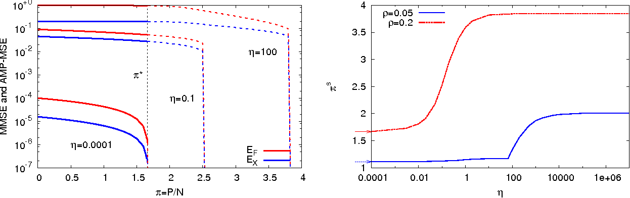 Figure 3 for Phase transitions and sample complexity in Bayes-optimal matrix factorization